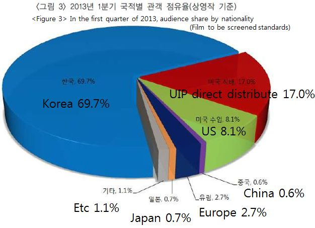 In the first quarter of 2013, audience share by nationality by KOFIC